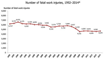 Number of occupational fatal work injuries in the U.S. from 1992 until 2014. Note, 2001 statistics do not include death related to the September 11 terrorist attacks. Number of Fatal Work Injuries, 1992-2014.jpg