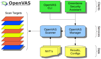 Image result for openvas framework