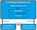 Organigramm Hansa Rostock.png