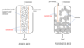 Packed bed and fluidized bed membrane reactors.png