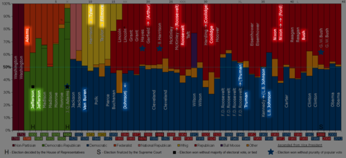 the effects of the political shifts during the 1928 and 1948 us election The republicans ran their first presidential campaign in 1856, choosing   frémont had no political record (regarded as a plus), but held abolitionist views ( a negative in  in fact, a shift of a small number of votes in several states would  have tipped  election of 1856 2004 1968 1932 1896 1860 2000 1964 1928  1892 1856.