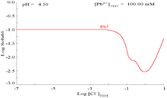 Diagram showing the solubility of lead in chloride media. The lead concentrations are plotted as a function of the total chloride present.