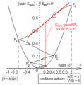 Pendule élastique incliné amorti - diagramme d'énergies potentielle et mécanique.png