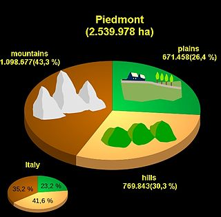 Geography of Piedmont