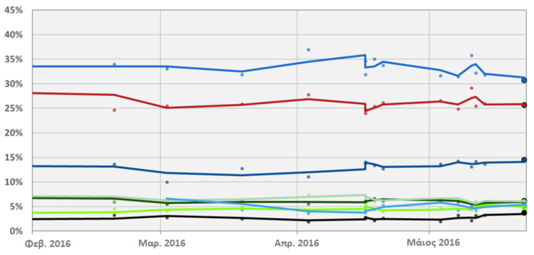 Polling for 2016 Cyprus election el.png