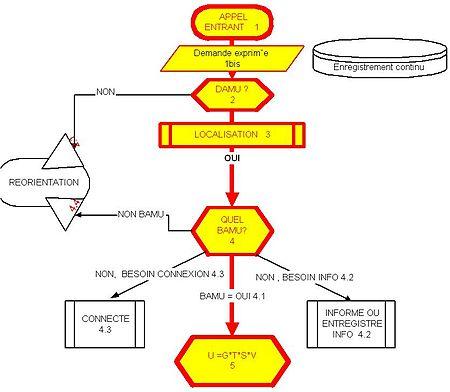 Tâches initiales de la régulation d'une demande d'aide médicale