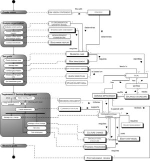 English: A process-data diagram of the plannin...