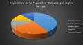 Répartition de la population Maltaise par région en 1901.png