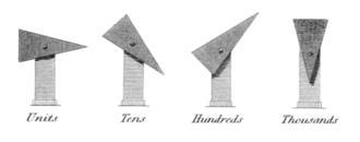 Richard Lovell Edgeworth - Image: Rees's Cyclopaedia Richard Lovell Edgeworth's optical telegraph