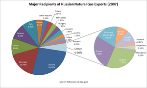 Energy in Russia - Major recipients of Russian natural gas exports in 2007.