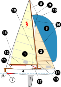 Sailboat rigging, from Wikipedia