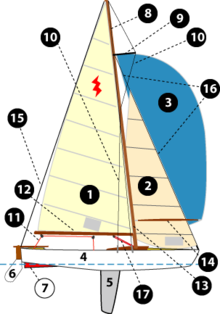 Una barca a vela si compone di numerose parti. Tra le principali: 1-randa 2-fiocco 3-spinnaker 4-scafo 5-deriva 6-timone 7-chiglia 8-albero 9-crocette 10-sartie 11-scotta della randa 12-boma 13-albero 14-tangone 15-paterazzo 16-strallo 17-vang