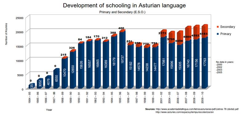 File:Schooling asturian language.png