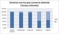Servicios vivienda - Cúcuta, Colombia.PNG