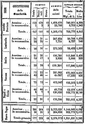 Società anonime ed in accomandita nel 1860 -[44]