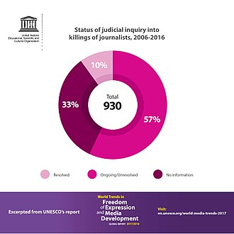 Safety of journalists - Status of judicial inquiry into killings of journalists, UNESCO's 2018 World Trends in Freedom of Expression and Media Development.