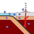 Subduction x.png