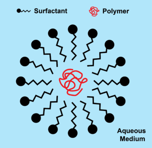 Surfactants in paint - A surfactant micelle around a polymer chain.