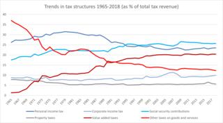 Indirect tax
