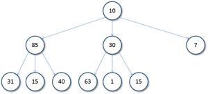 Ternary tree - A simple ternary tree of size 10 and height 2.