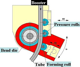 Tube bending - Three roll push bending process