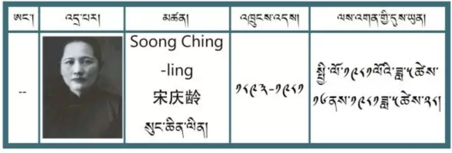 Tibetan name of Soong Ching-ling.png