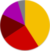 Turkish general election, June 2015 pie chart.png