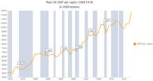 Crescita del Pil pro capite USA tra il 1869 e il 1918, in dollari americani (2009)