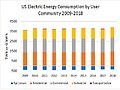 US Electric Energy Consumption by User Community 2009-20018.jpg