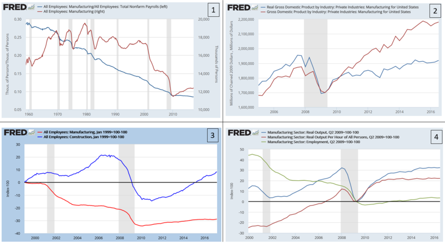Panel showing four manufacturing charts, illustrating trends in employment, output, and productivity US Manufacturing charts v1.png