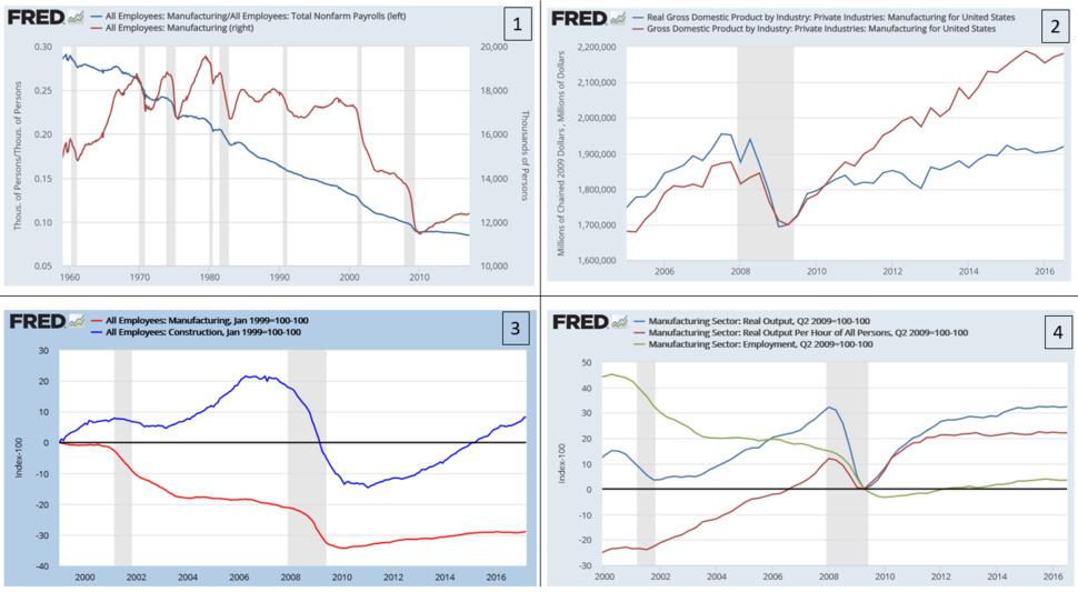 US Manufacturing charts v1