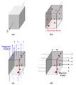 Van der Pauw Method - Hall Effect.png