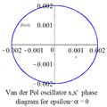 Van der Pol oscillator diagram 0 phase.png