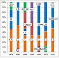 Verkiezingsuitslagen Hotton 1976-2012 nieuw.jpg
