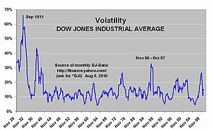 English: Show volatility of the Dow Jones Indu...