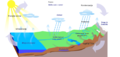 Water Cycle - SLO.png
