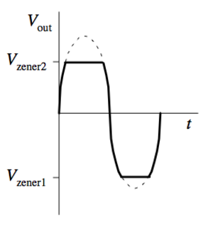 Zener diode - Image: Wave Clipper 2