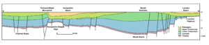 Hampshire Basin - North-south cross-section of the upper crust of southern England, showing the Paleogene London Basin to the north and Hampshire Basin to the south. Also visible is the inverted nature of the Weald, which was a basin during the Early Cretaceous and thus has a relatively thick Lower Cretaceous sequence. Vertical exaggeration 1:5.