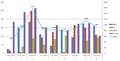 Wikiexpedice, statistika 2013.png