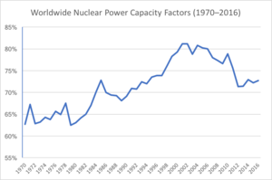 Capacity factor - Worldwide Nuclear Power Capacity Factors