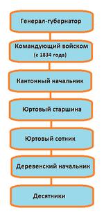 Реферат кантонная система управления в башкортостане 2070