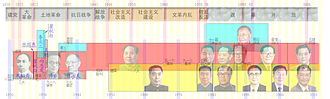 Generations of Chinese leadership - Image: 1.3.2.中共党史.首脑