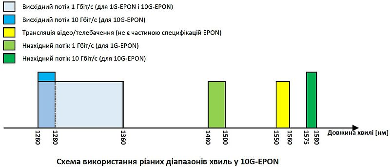 File:10G-EPON Wavelength Plan.jpg