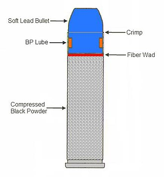 .45 Black Powder Magnum - Cross section of typical .45 BPM load.