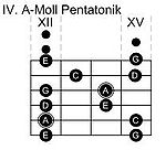 I. Pentatonik-Pattern in A-Moll