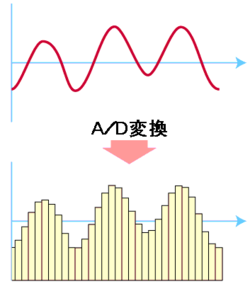 アナログ-デジタル変換回路