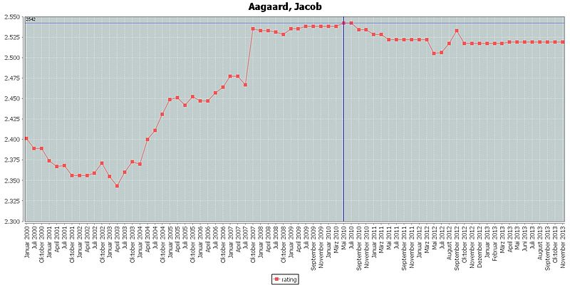 Aagaard, Jacob rating.jpg