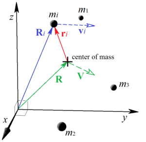 Angular momentum - Image: Ang mom vector diagram