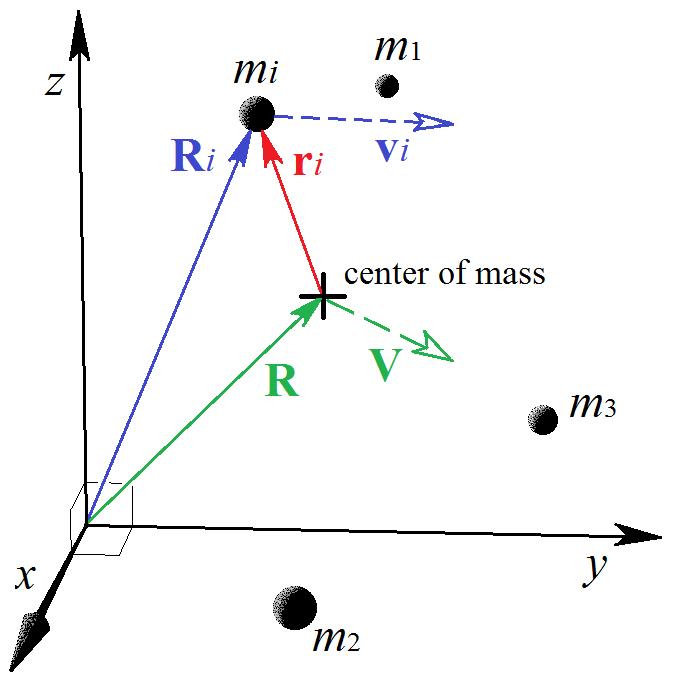 Ang mom vector diagram