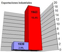 1943: Gran crecimiento de la industria y de la clase obrera